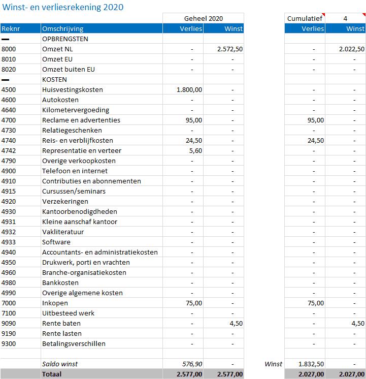 Winst- en verliesrekening in het Excel boekhoudpakket